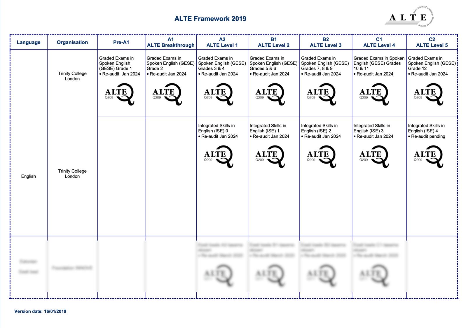 CERTIFICACIÓN-2019-ALTE-TRINITY-COLLEGE-LONDON-compressor